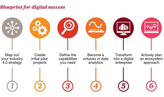 Blueprint for digital success