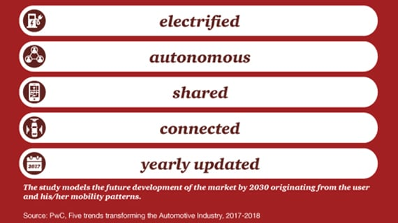 Five trends transforming the automotive industry - Publications - PwC